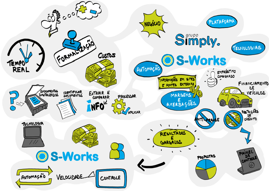 Conheça o S-Works através do Voicemap