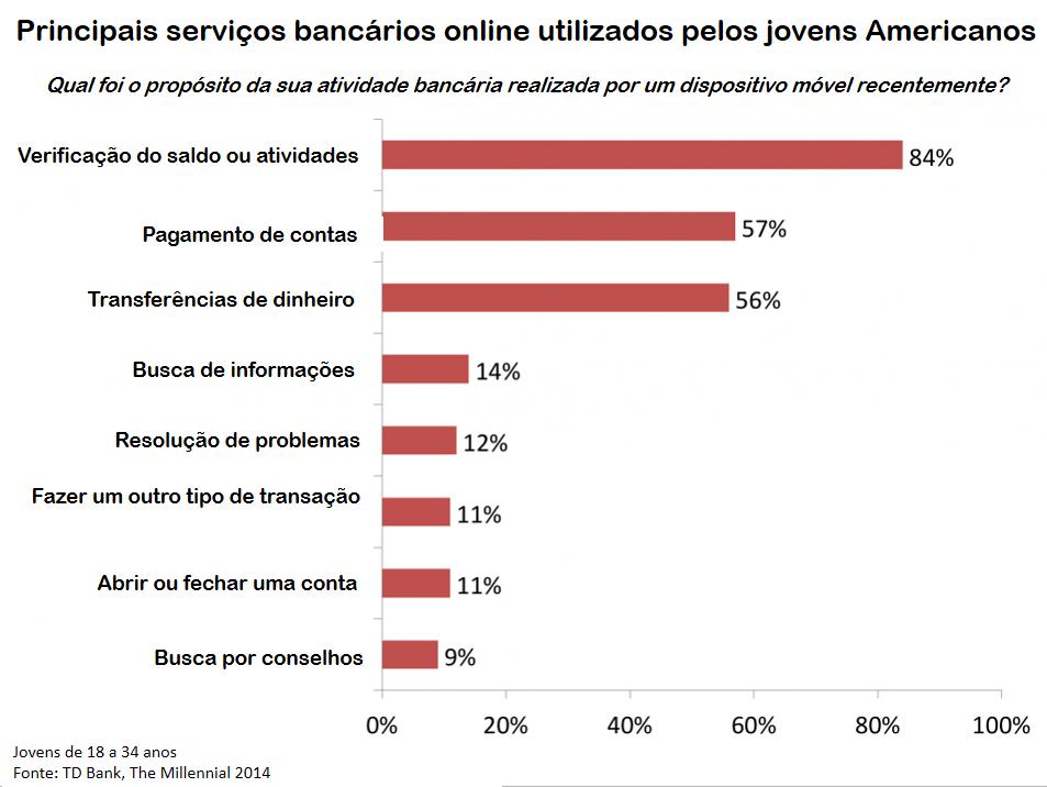 Serviços bancários online conquistam os jovens americanos