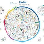 Novo radar Fintechlab: Crescimento das Fintechs no Brasil